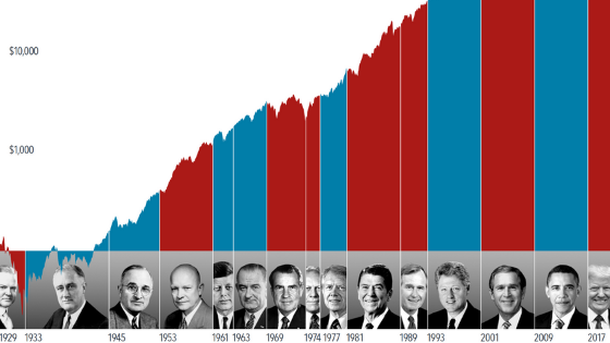 President Impact on Stocks